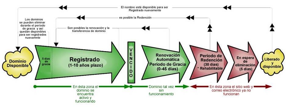 ciclo_de_vida_dominios