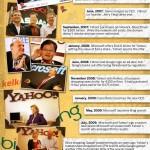 Yahoo el gran declive de una empresa
