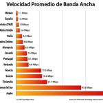 La velocidad del Internet en México y en otros paises del mundo