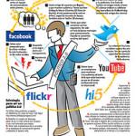 Los Ciber Políticos 2.0 en la era de las nuevas tecnologias