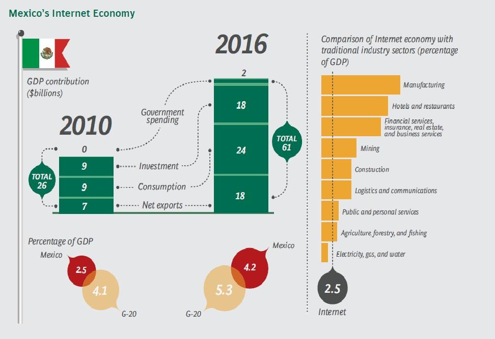 internet y economia