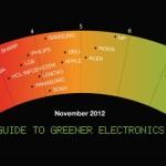 Empresas tecnologicas verdes