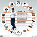 Vacantes de empleo, Blogger para proyecto web