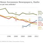 Internet, la radio y los diarios