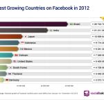 La red social Facebook crece mas en México que en Estados Unidos