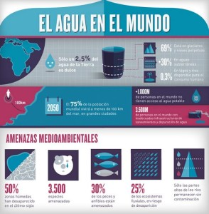 Dia mundial del agua
