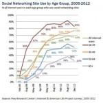 Los usuarios por edades que estan en las Redes Sociales