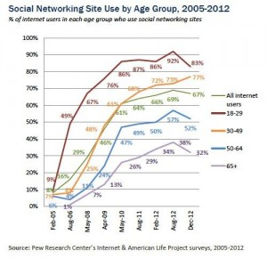 Social networking by age
