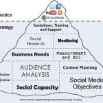 Las Redes Sociales herramientas de ayuda y valor para los Pequeños Negocios
