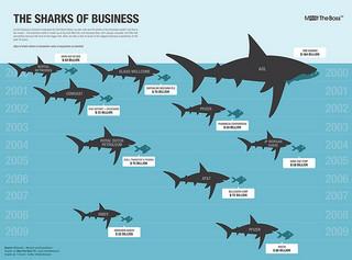 Tiburones de negocios