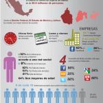 Estudio de internet presenta los hábitos en el consumo de internet en México