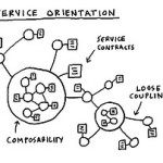 En Internet también existe la Ventaja Competitiva aplicada a los negocios virtuales