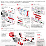 Falla de seguridad en Prodigy de Telmex, regala las claves de acceso de miles de clientes