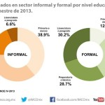Profesionistas empleados en el sector formal e informal por nivel educativo