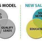 Como cambian los modelos de ventas en las empresas al usar internet, redes sociales y marketing digital
