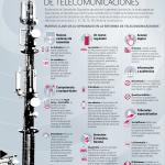 Las reformas en Telecomunicaciones en México