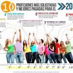 Las 10 profesiones mejor pagadas que debe estudiar para los próximos años