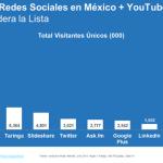 Las tendencias en México del uso de las principales Redes Sociales