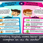 Las ventajas del marketing online contra el marketing tradicional que puedes realizar a bajo costo