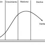 Los años de vida de un negocio desde su fase inicial en relacion al sector economico en que se desarrolla