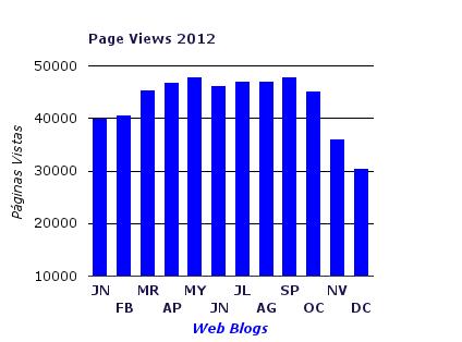 Grafica 2012