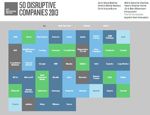 empresas disruptivas