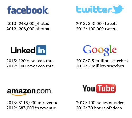 evolucion online