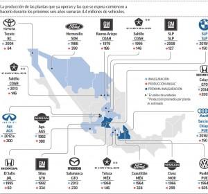 Armadoras en México