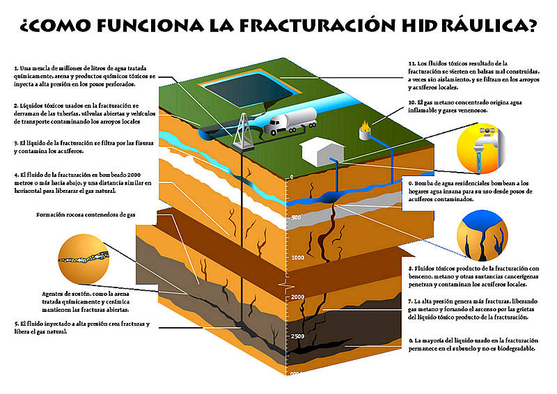 Fracturación Hidráulica / Fracking