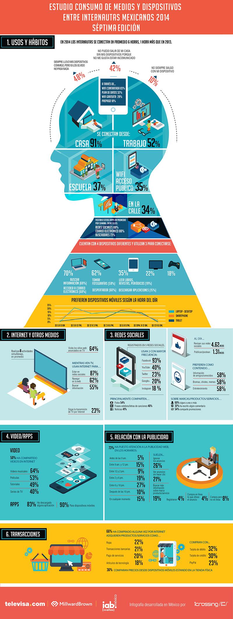 Consumo Medios