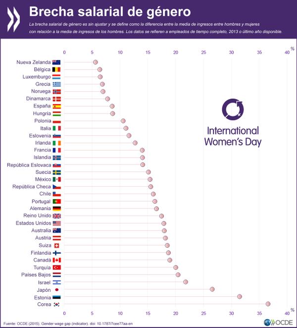 Mujeres y salario