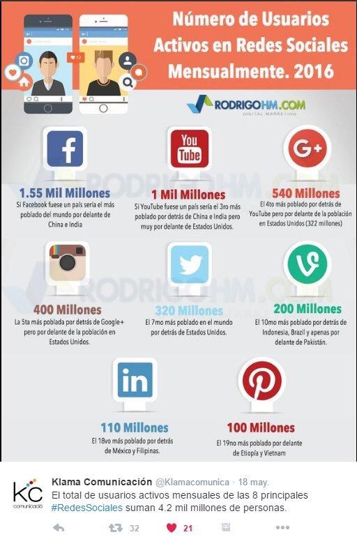 grafica redes sociales