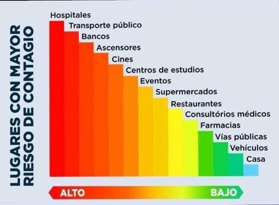 Los lugares públicos donde te puedes contagiar del Coronavirus en las ciudades de Reynosa, Matamoros, Río Bravo, Nuevo Laredo, Tampico, etc.