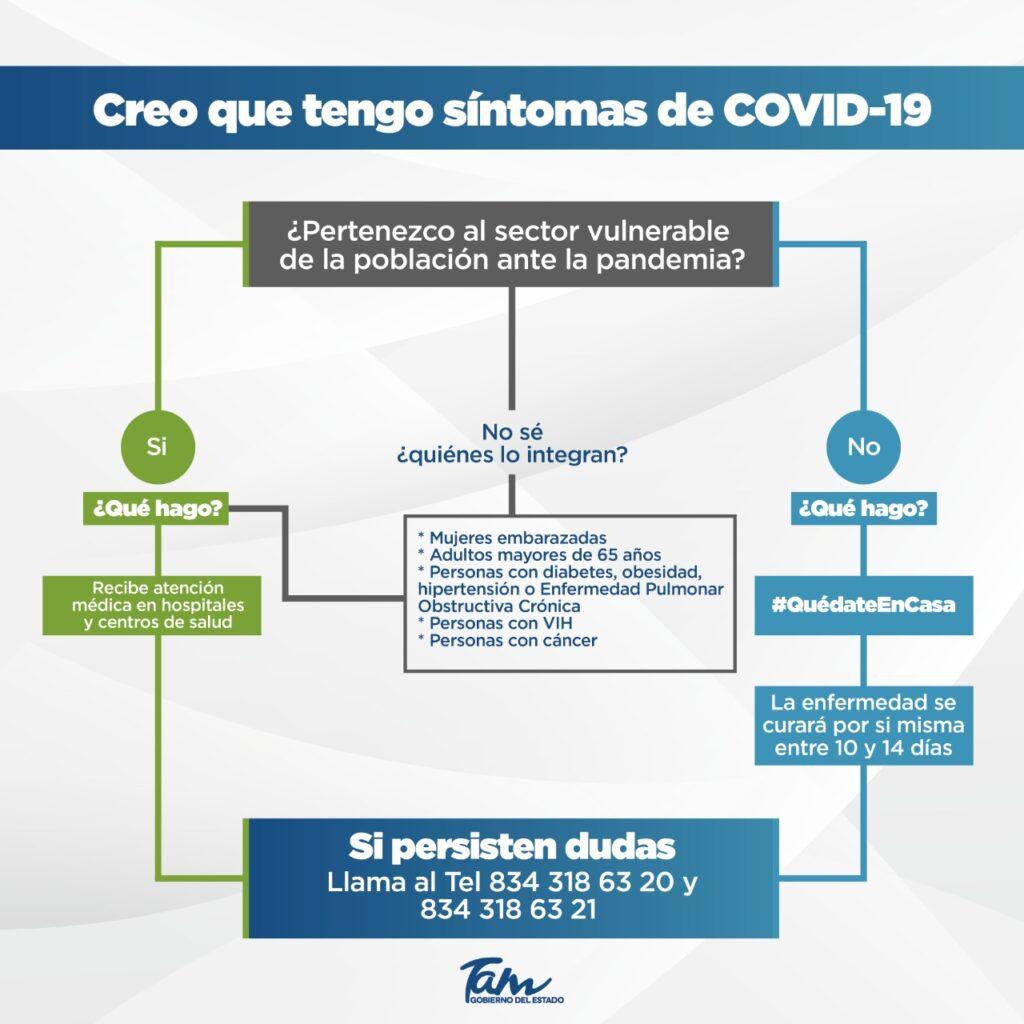 síntomas del contagio del coronavirus